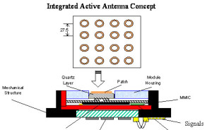 Integrate active antenna_2